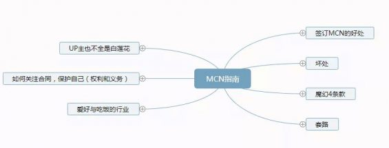 169 脑图:MCN指南