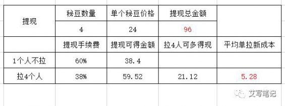 """188 扒一扒6个月就把MAU干到2000万的""""秘乐短视频"""""""