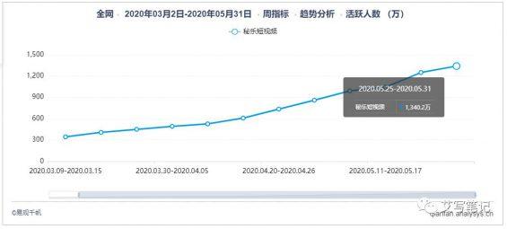 """535 扒一扒6个月就把MAU干到2000万的""""秘乐短视频"""""""