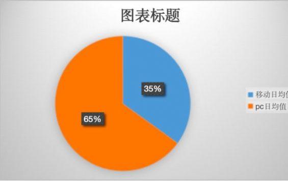 631 从0开始获取10万种子用户的实操全流程