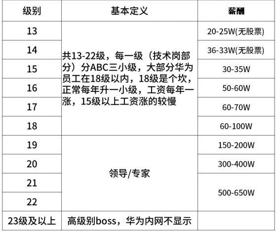 1126 超全!2020年互联网大厂薪资和职级一览