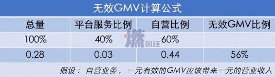 2311 电商GMV注水的N种方式
