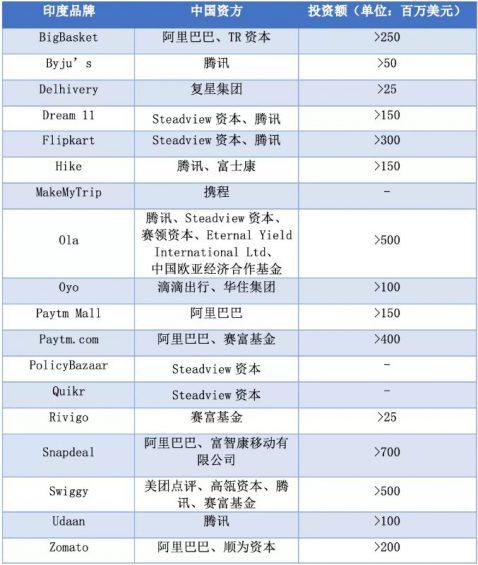 38 中国互联网企业,是否会批量逃离印度?