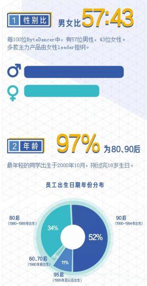 超全!2020年互联网大厂薪资和职级一览