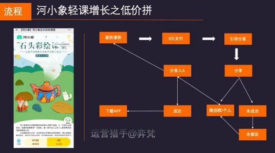 620 5万参与裂变10万用户,河小象拼团0元学是如何跌浪增长?