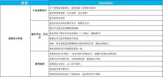 682  人手必备的产品自查表(建议收藏+打印)