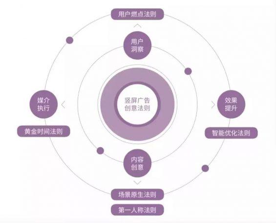 712 抖音官方公布爆款视频创作法则!