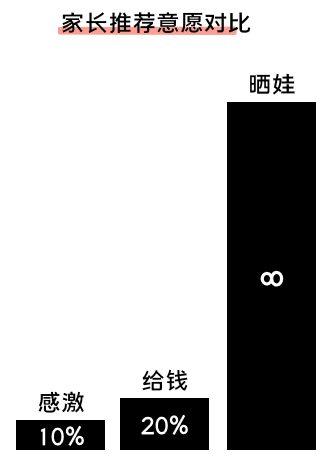 281 K12增长误区:只懂教育学生,却不会教育用户