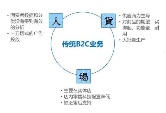 B端社群运营:如何实现3000+社群良性裂变和高效转化!