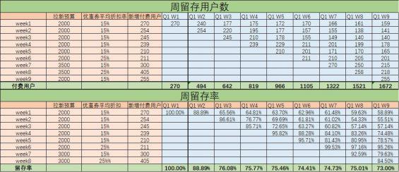 35 社区团购从0到1实战运营笔记