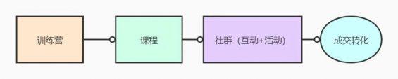 514 【运营实操案例拆解】如何从0开始,设计一套高转化率的训练营课程?