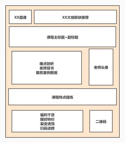 551 【运营实操案例拆解】如何从0开始,设计一套高转化率的训练营课程?