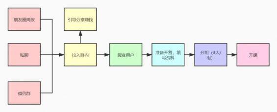561 【运营实操案例拆解】如何从0开始,设计一套高转化率的训练营课程?