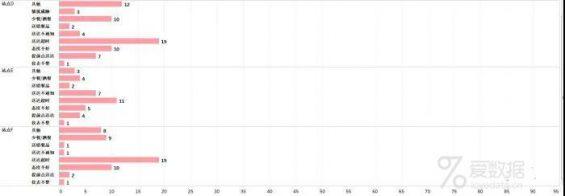 321 美团数据分析岗面试题分享