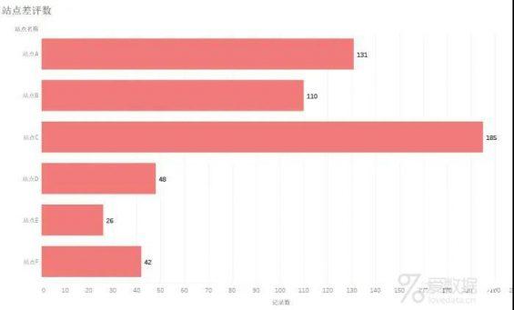 38 美团数据分析岗面试题分享