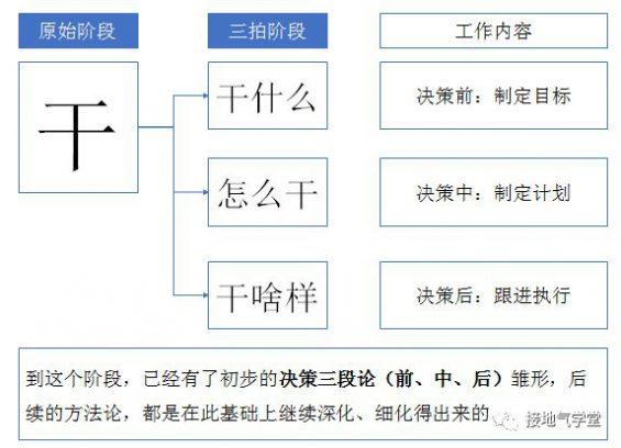 4 八张图,看懂数据分析如何驱动决策