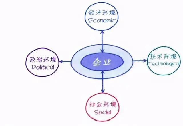 运营人必学到几个实用的数据分析模型