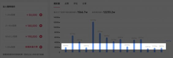 102 2个月效果提升473%,抖音kol投放增长攻略