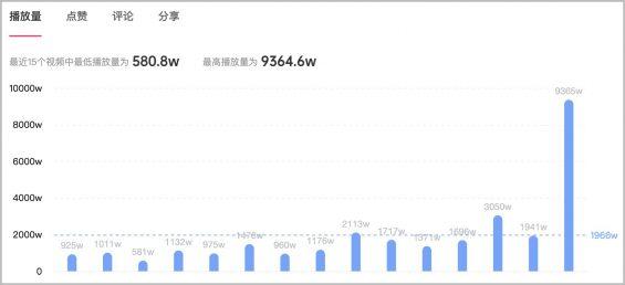 114 2个月效果提升473%,抖音kol投放增长攻略