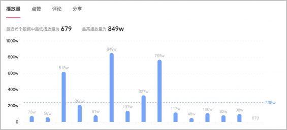 133 2个月效果提升473%,抖音kol投放增长攻略
