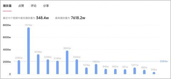 152 2个月效果提升473%,抖音kol投放增长攻略
