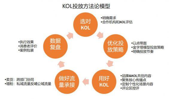 713 被广告公司忽悠怕了!吐血整理3000万买来的KOL高转化投放3.0版!
