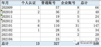 741 品牌如何利用数据分析进行小红书平台的精准投放?