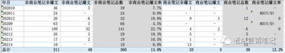 781 品牌如何利用数据分析进行小红书平台的精准投放?