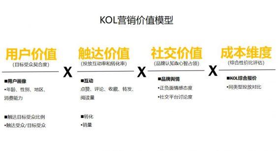 792 被广告公司忽悠怕了!吐血整理3000万买来的KOL高转化投放3.0版!