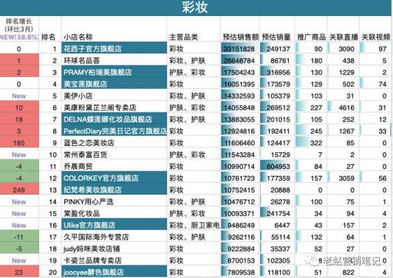 822 花西子1年销售1亿+,深度拆解品牌如何抓住抖音电商红利