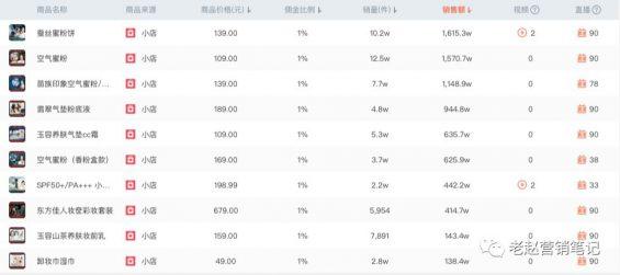 871 花西子1年销售1亿+,深度拆解品牌如何抓住抖音电商红利