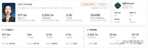 931 花西子1年销售1亿+,深度拆解品牌如何抓住抖音电商红利