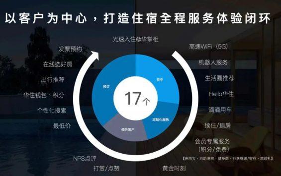 """27.webp  用1.7亿会员撑起1382亿市值?!汉庭背后的""""利滚利""""玩法太猛了"""