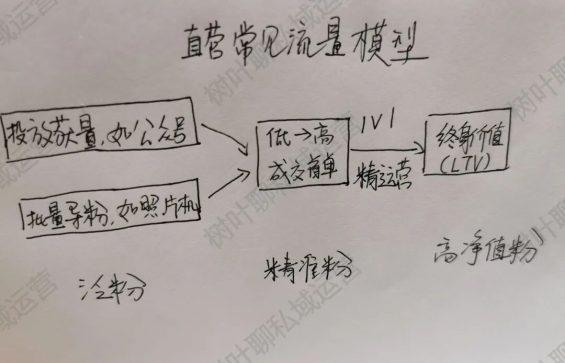 122 教你1个公式,写出私域1V1爆单成交话术