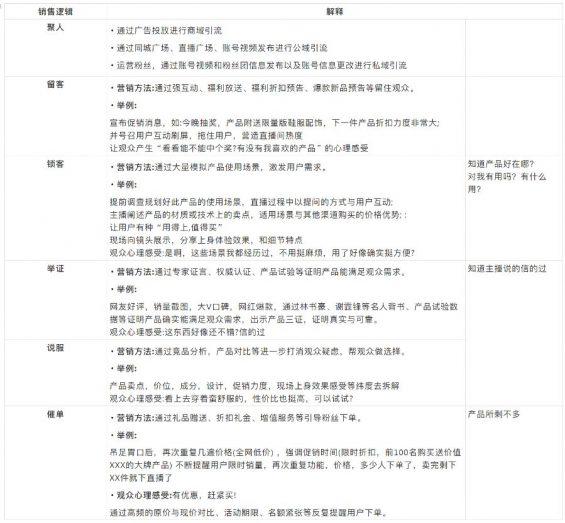 91 抖音直播间高转化话术详解!